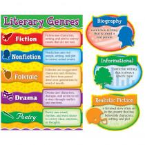 CD-110160 - Literary Genres Bulletin Board Set in Language Arts