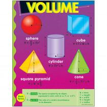 T-38020 - Chart Volume 17 X 22 Gr 3-6 in Math