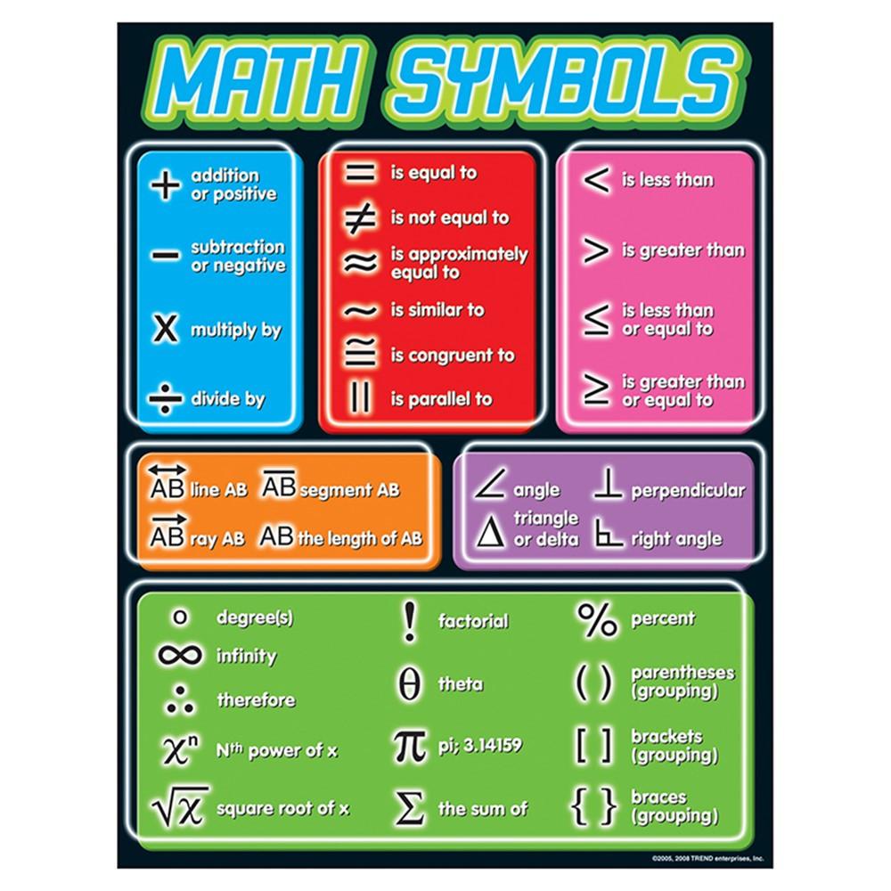 Math Symbols Learning Chart