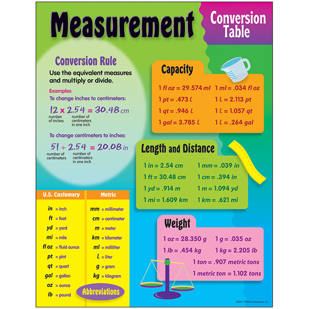 Measurement, Conversion Table Learning Chart - T-38017 | Trend ...