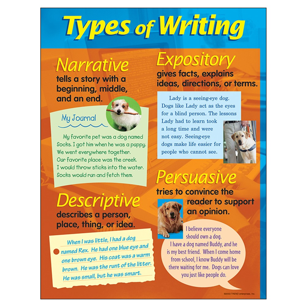 types of writing genres for kids There are basically four types of writing genres for kids and all of them are used in different ways, so that kids understand them better narrative - this is one of the types of writing genres for kids and is usually implemented while telling a story although, a narrative style of writing is generally not.