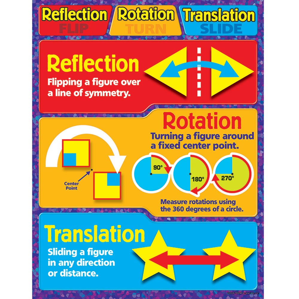 Details about Chart Reflection Rotation Translation Trend Enterprises ...