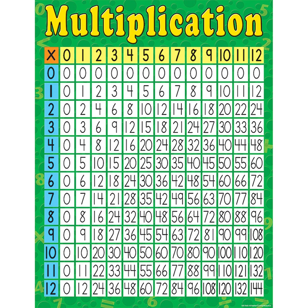 Multiplication Chart Teacher Created Resources TCR7643 88231976431 ...
