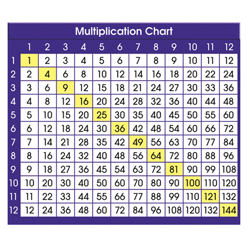 Adhesive Desk Prompts Multiplication Chart Nst9050 North Star