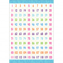 BCP1839 - Early Learning Poster Counting To 120 in Math