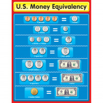 CD-114047 - Chartlet Us Money Equivalency in Math