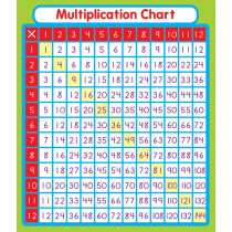 CD-168069 - Multiplication Stickers in Stickers