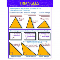 CD-414060 - Triangles Chartlet in Math