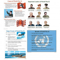MC-P072 - Poster Set World War 2 Gr 4-9 in Social Studies