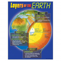 T-38087 - Chart Layers Of The Earth in Science