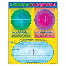T-38259 - Chart Longitude And Latitude in Social Studies