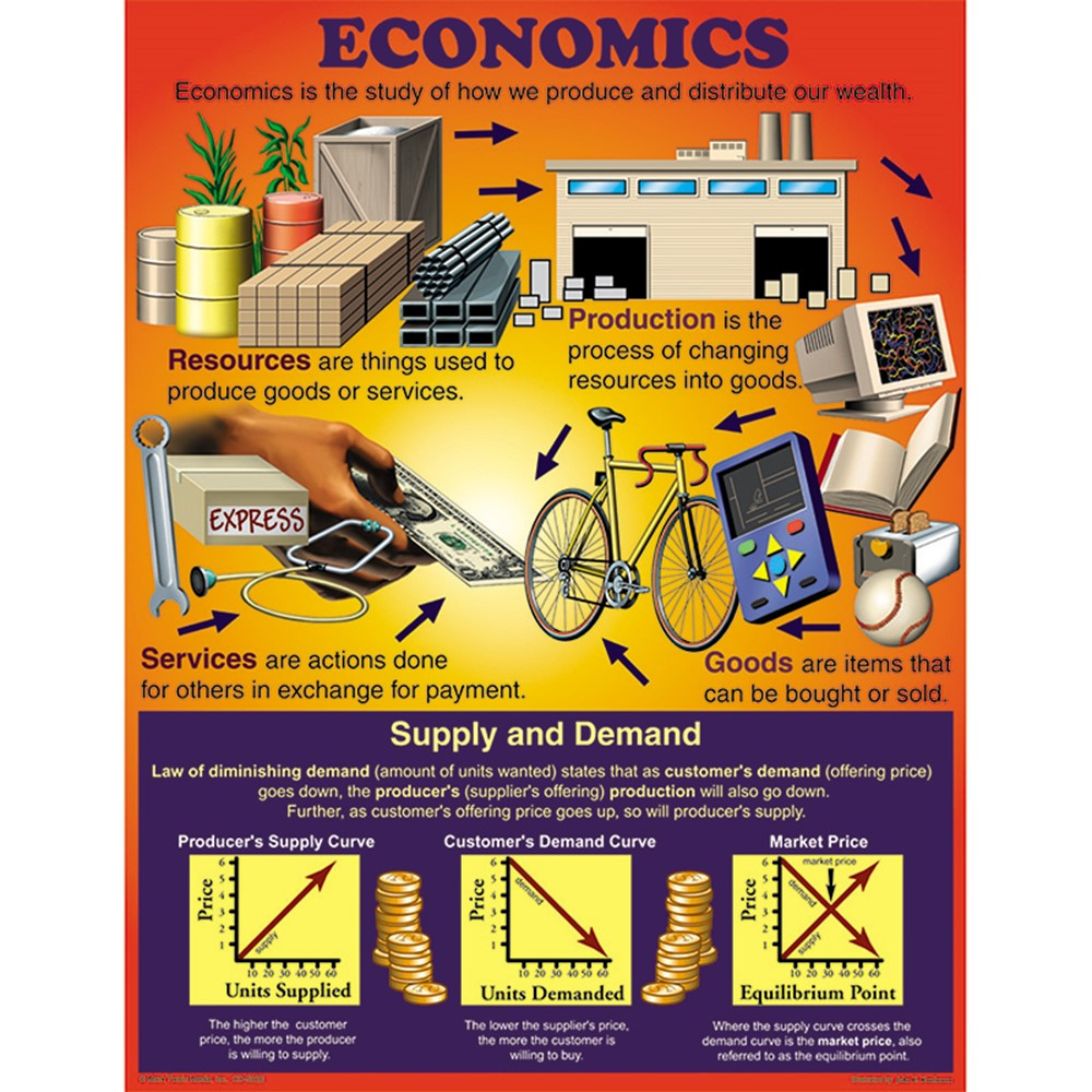Economics chartlet cd 5926 carson dellosa charts math for Home economics classroom decorations