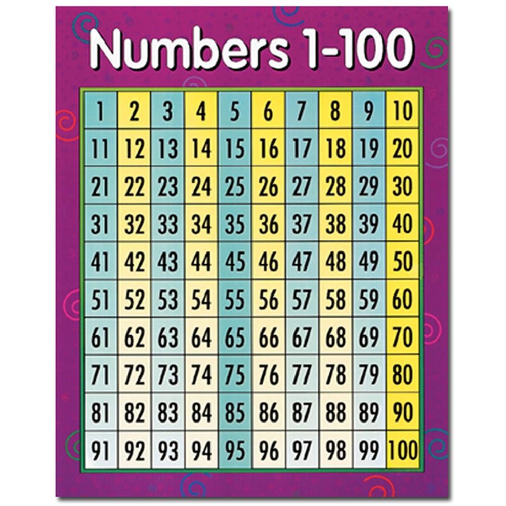 Numbers 1-100 Math Chart - CTP5370 | Creative Teaching ...