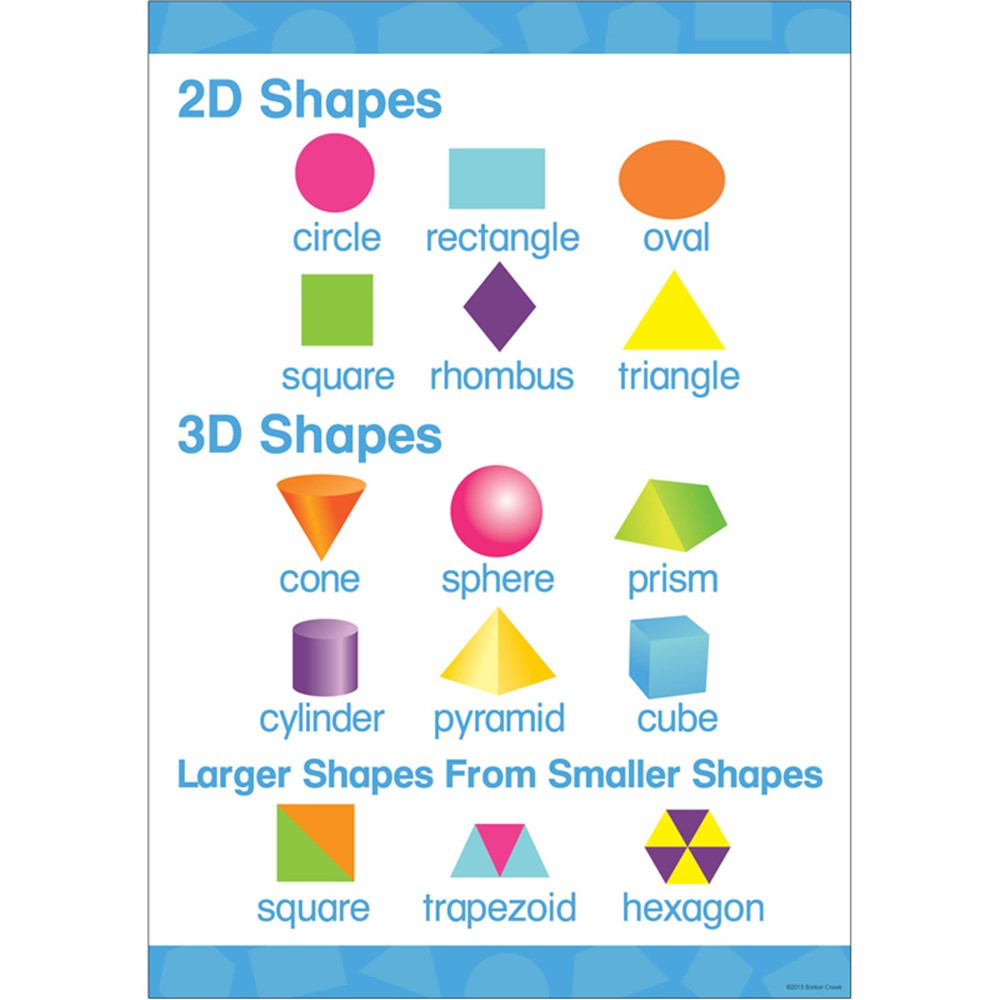 Early Learning: Early Learning Poster 2D 3D Shapes - BCP1844