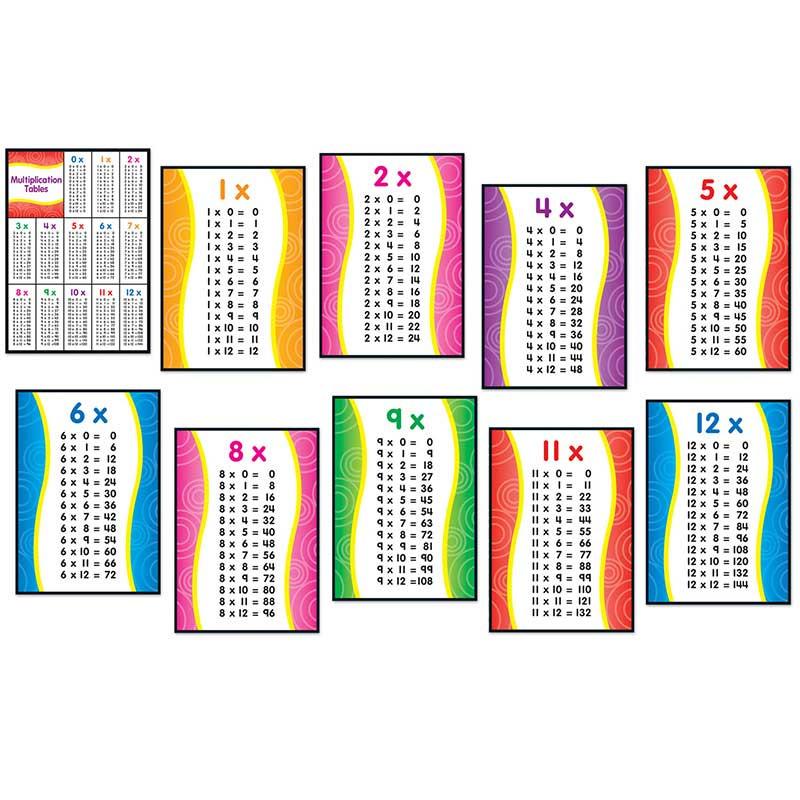 CD-110177 - Multiplication Quick Stick Bulletin Board Set in Math