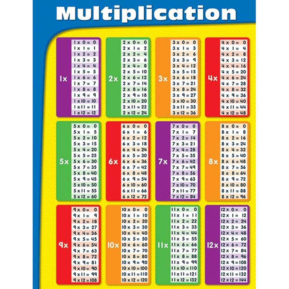 CD-114109 - Multiplication Tables Laminated Chartlet in Math