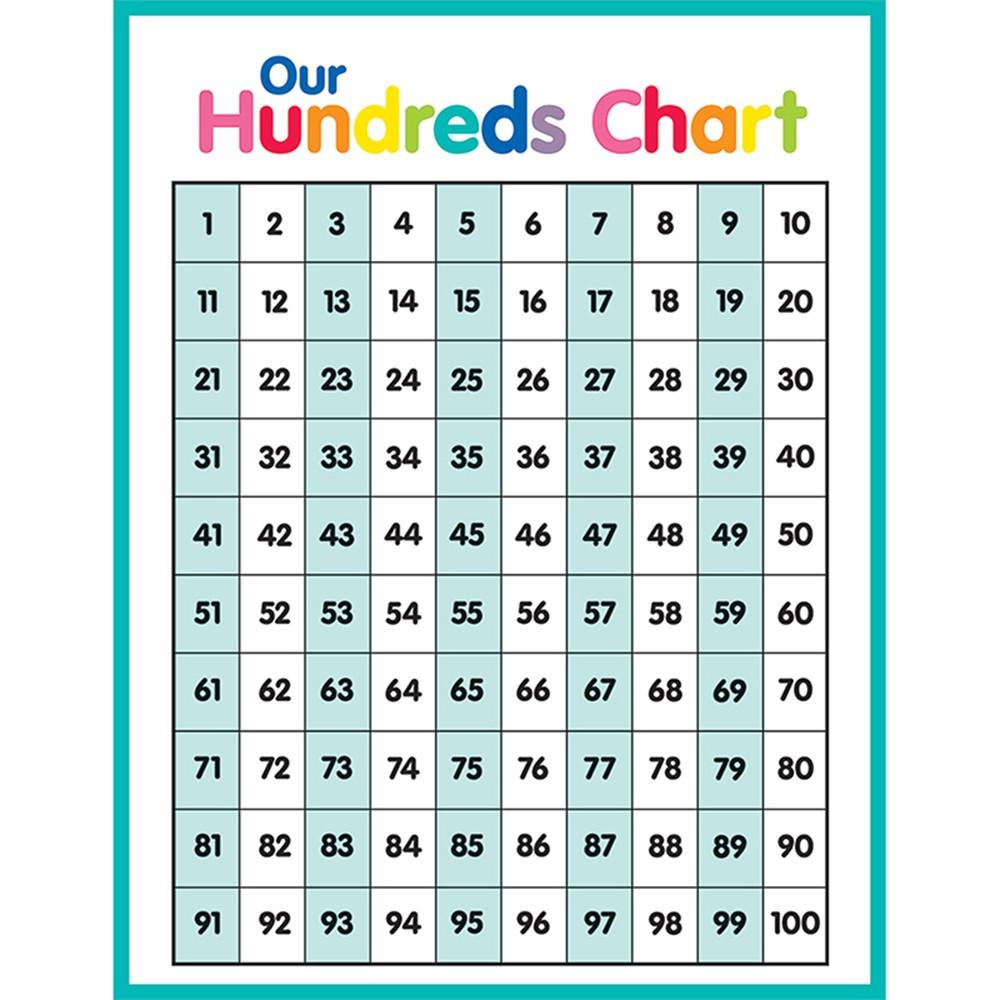 CD-114267 - Just Teach Hundreds Chart in Classroom Theme