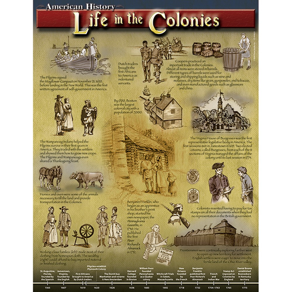 CD-414023 - Life In The Colonies in Social Studies
