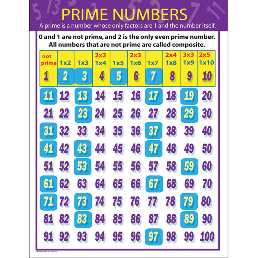 CD-414062 - Prime Numbers Chartlet in Math