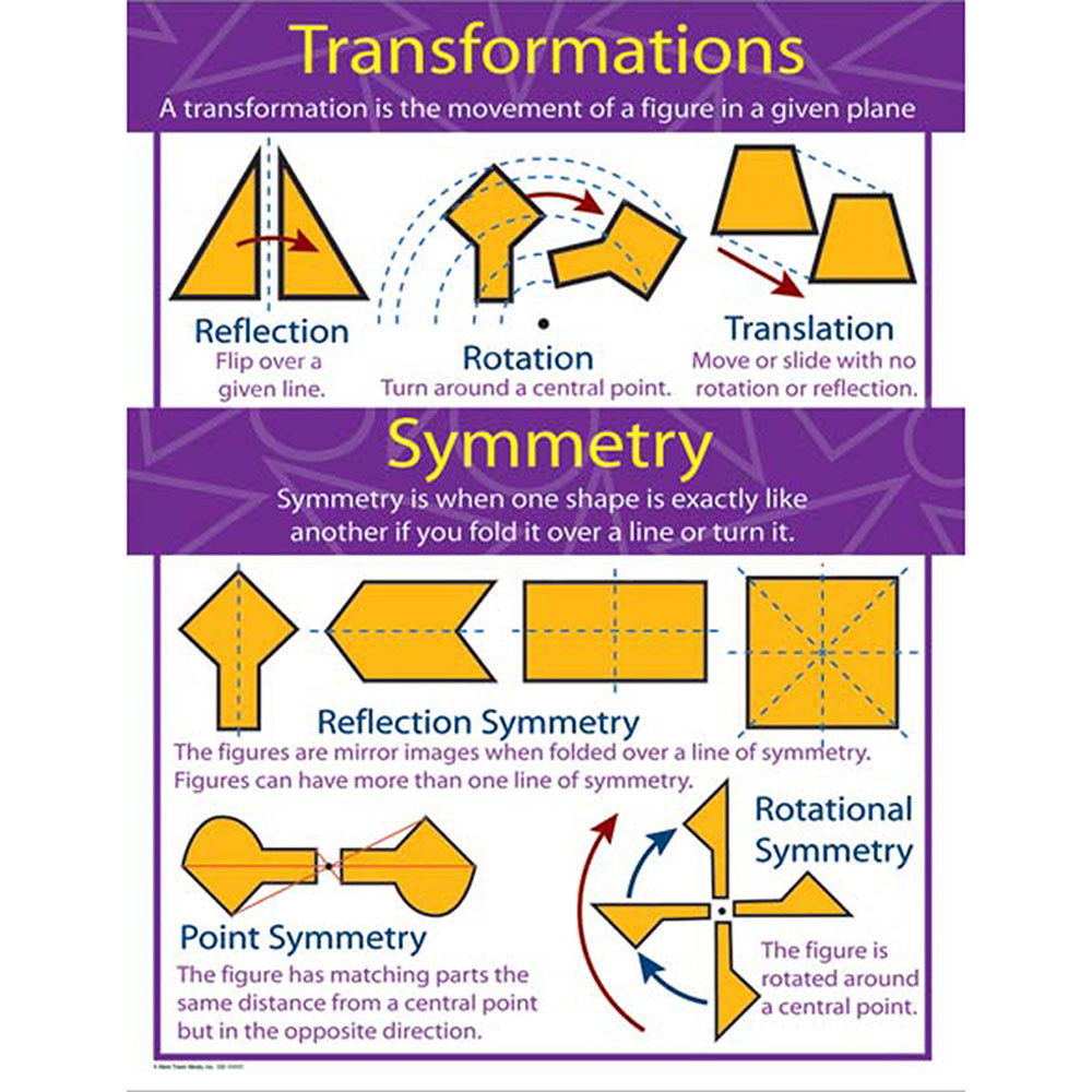 CD-414069 - Chartlets Transformations And Symmetry Gr 4-8 in Math