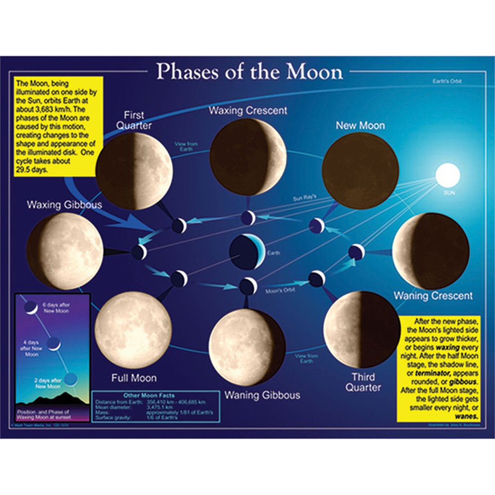 CD-5858 - Chartlet Phases Of The Moon in Science