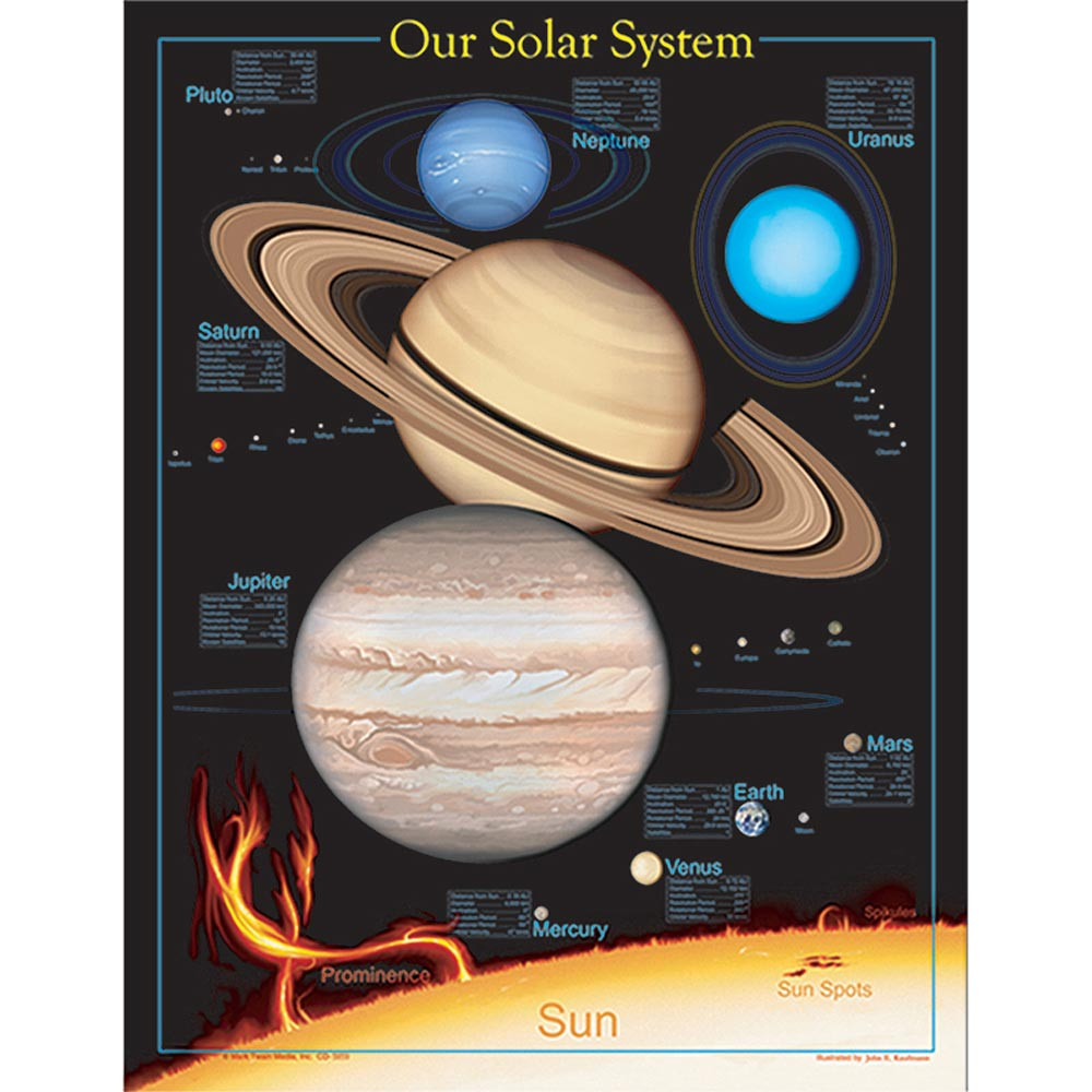 CD-5859 - Chartlet The Solar System in Science
