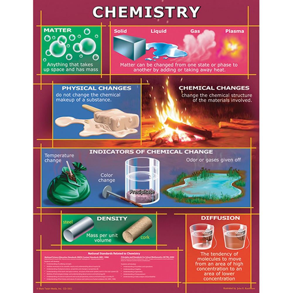 CD-5862 - Chart Chemistry Gr 4-8 in Science