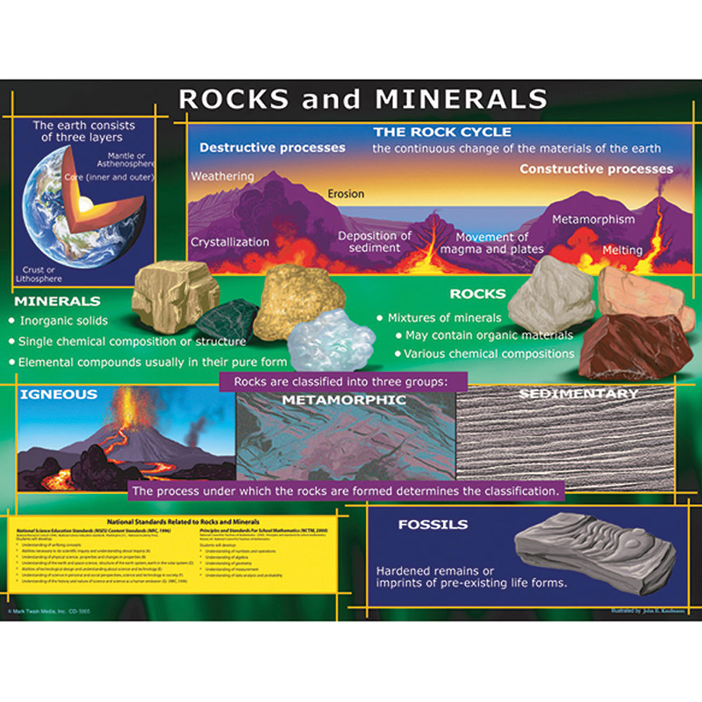 CD-5865 - Chart Rocks And Minerals in Science