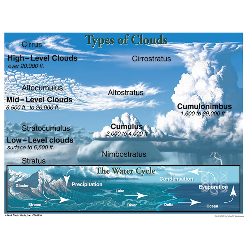 CD-5910 - Types Of Clouds in Science