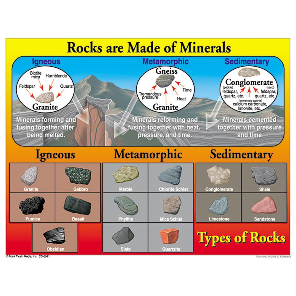 CD-5911 - Types Of Rocks in Science