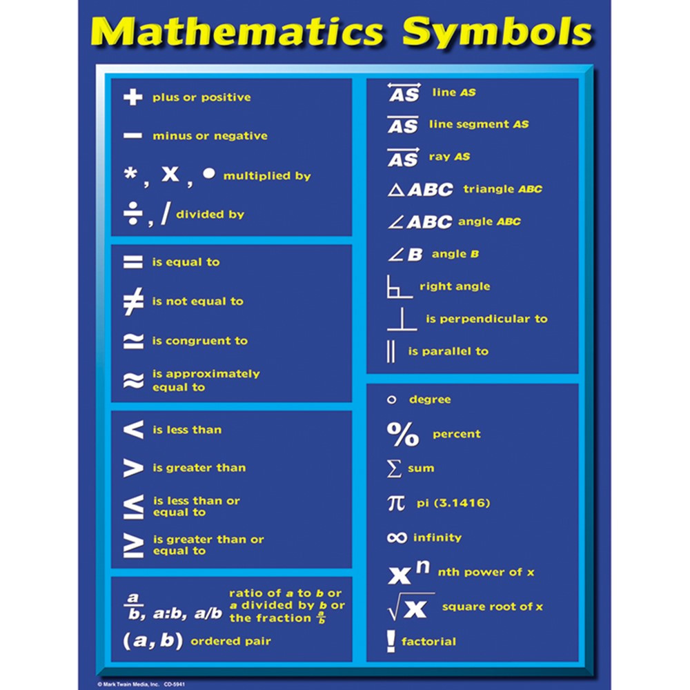List of mathematical symbols volwarton 39 list of mathematical symbols 45 39 list of mathematical symbols in the following tables you nd all the symbols normally accessible from math mode biocorpaavc Gallery