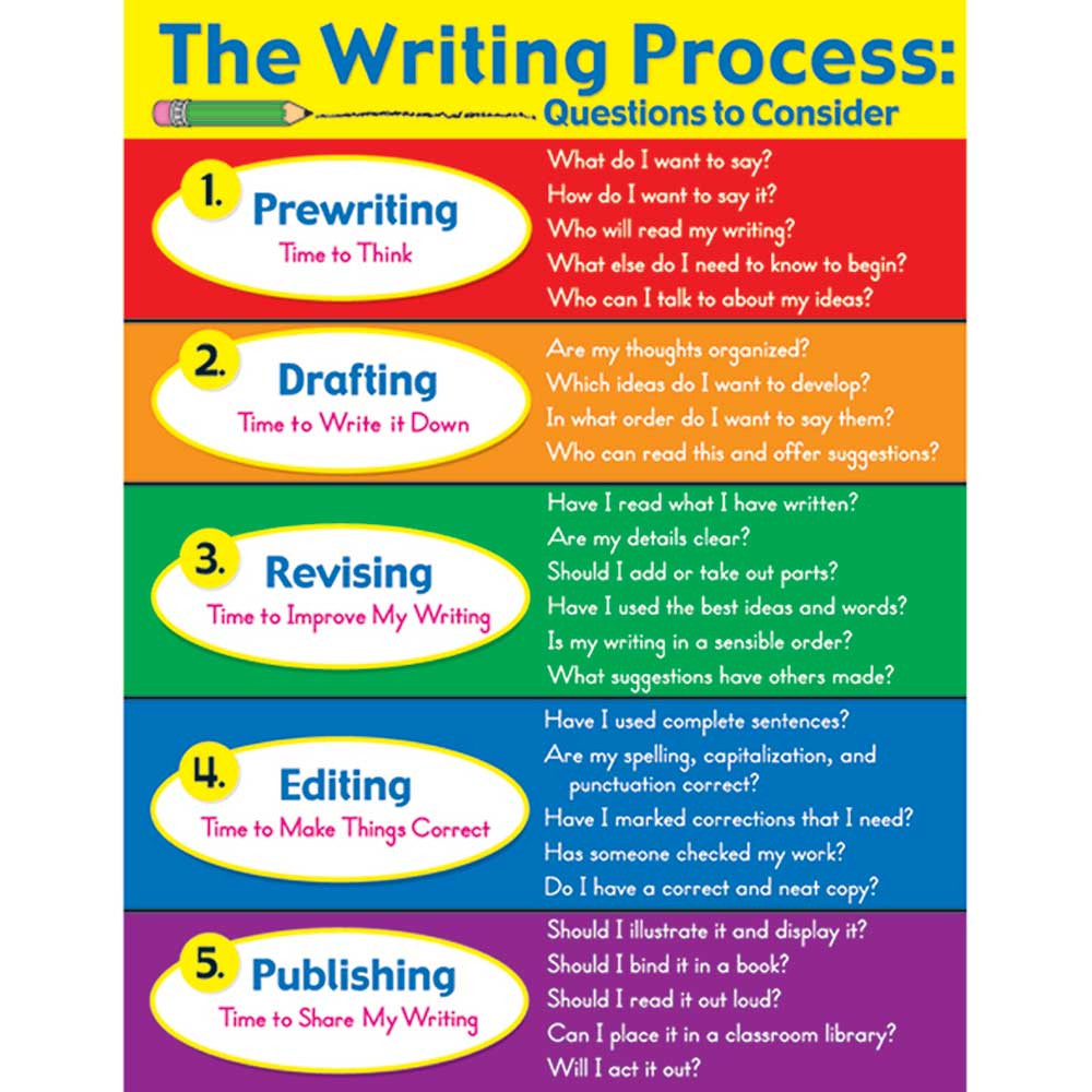writing process chart printable These charts are great for displaying the writing process in your room, you can even use them as a clip chart to track where each student is in the wr.