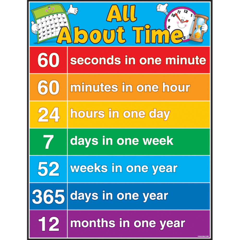 CD-6381 - All About Time in Math