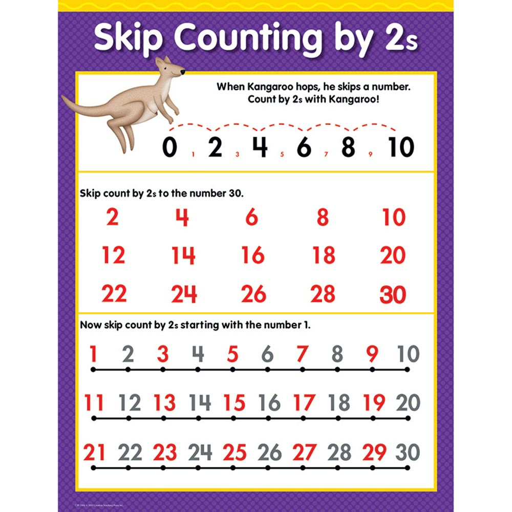 CTP1308 - Skip Counting By 2S Math Sm Chart Gr 1-3 in Math