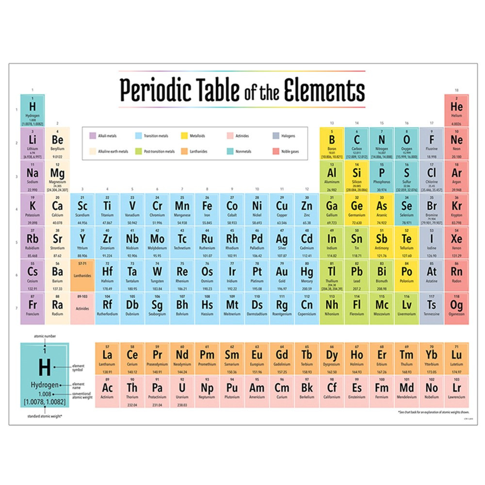 2019 Periodic Table Elements Chart Ctp8618 Creative Teaching Press