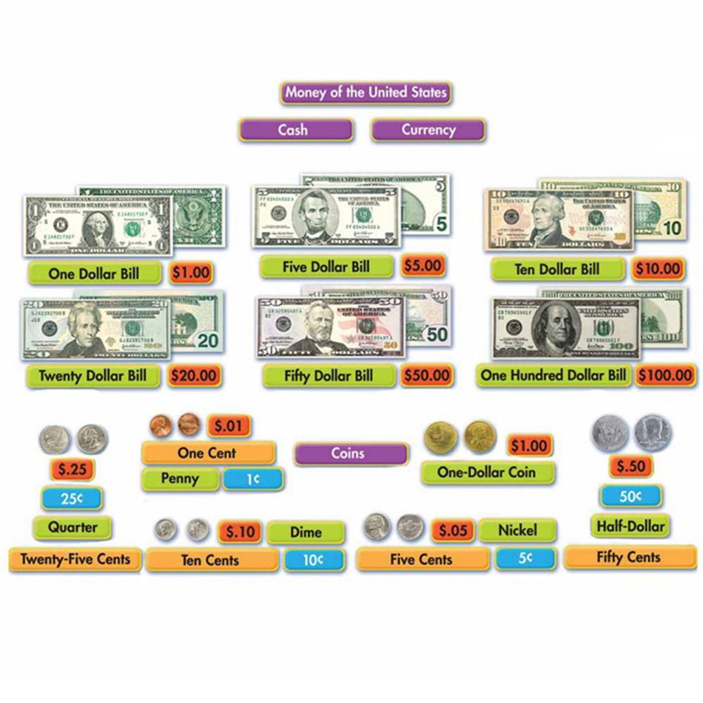 EU-847061 - Us Money Mini Bulletin Board Set in Math