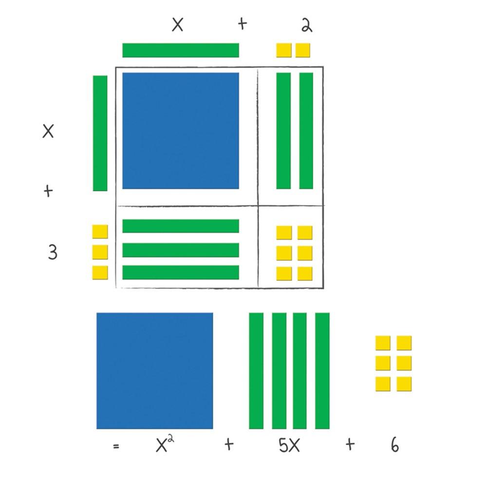 LER7641 - Magnetic Algebra Tiles in Algebra