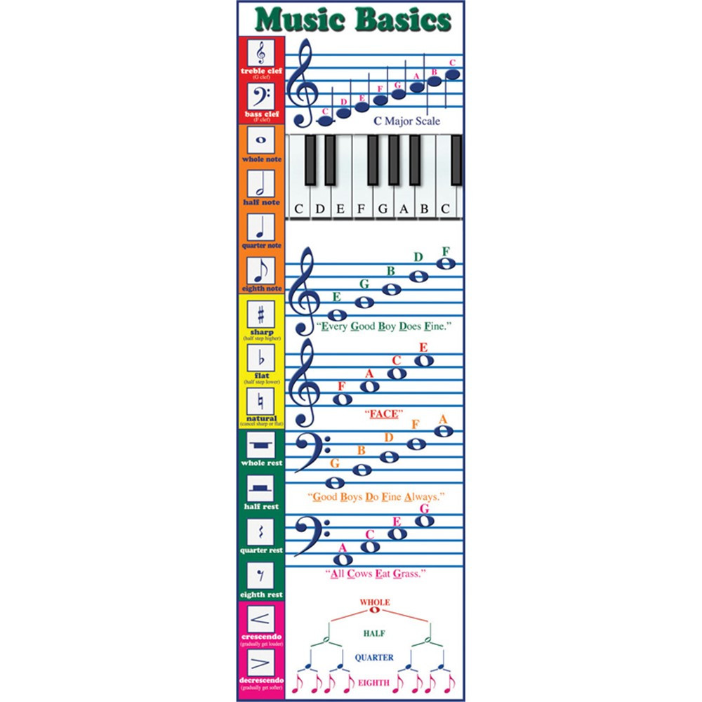 MC-V1647 - Colossal Poster Music Basics in Miscellaneous