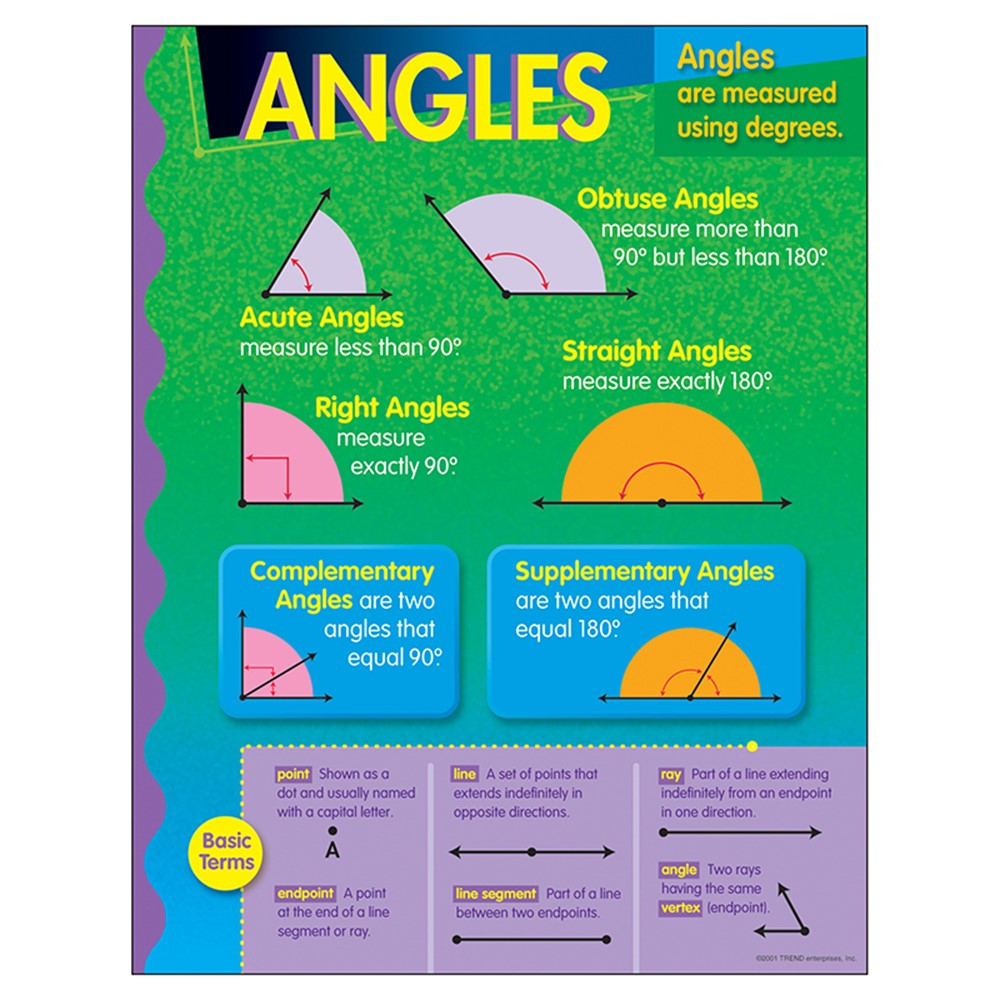 T-38021 - Chart Angles in Math