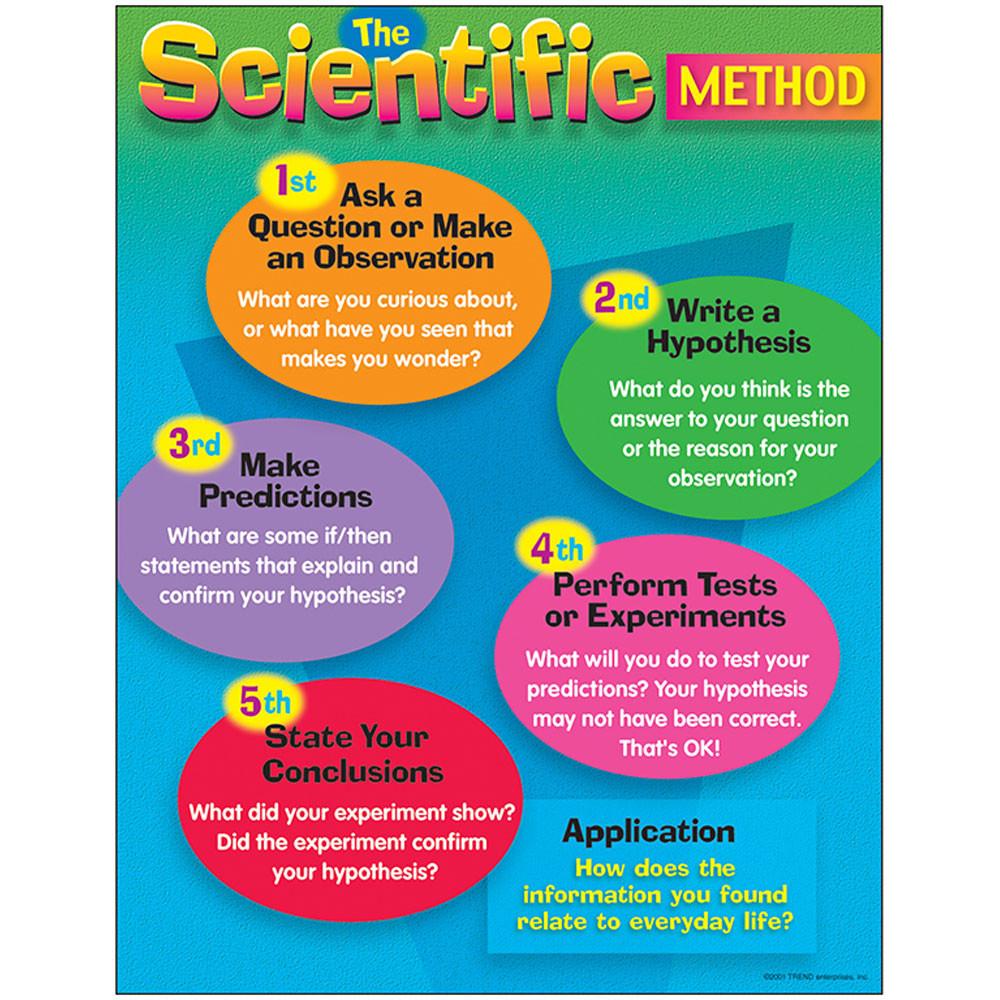 Science Physics Methods: Chart The Scientific Method Gr 4-8 17 X 22