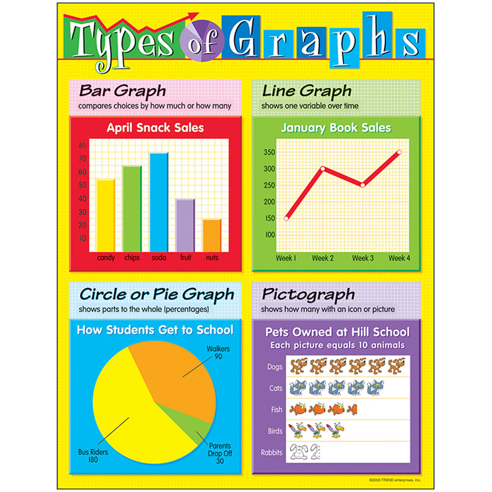 T-38123 - Chart Types Of Graphs in Math