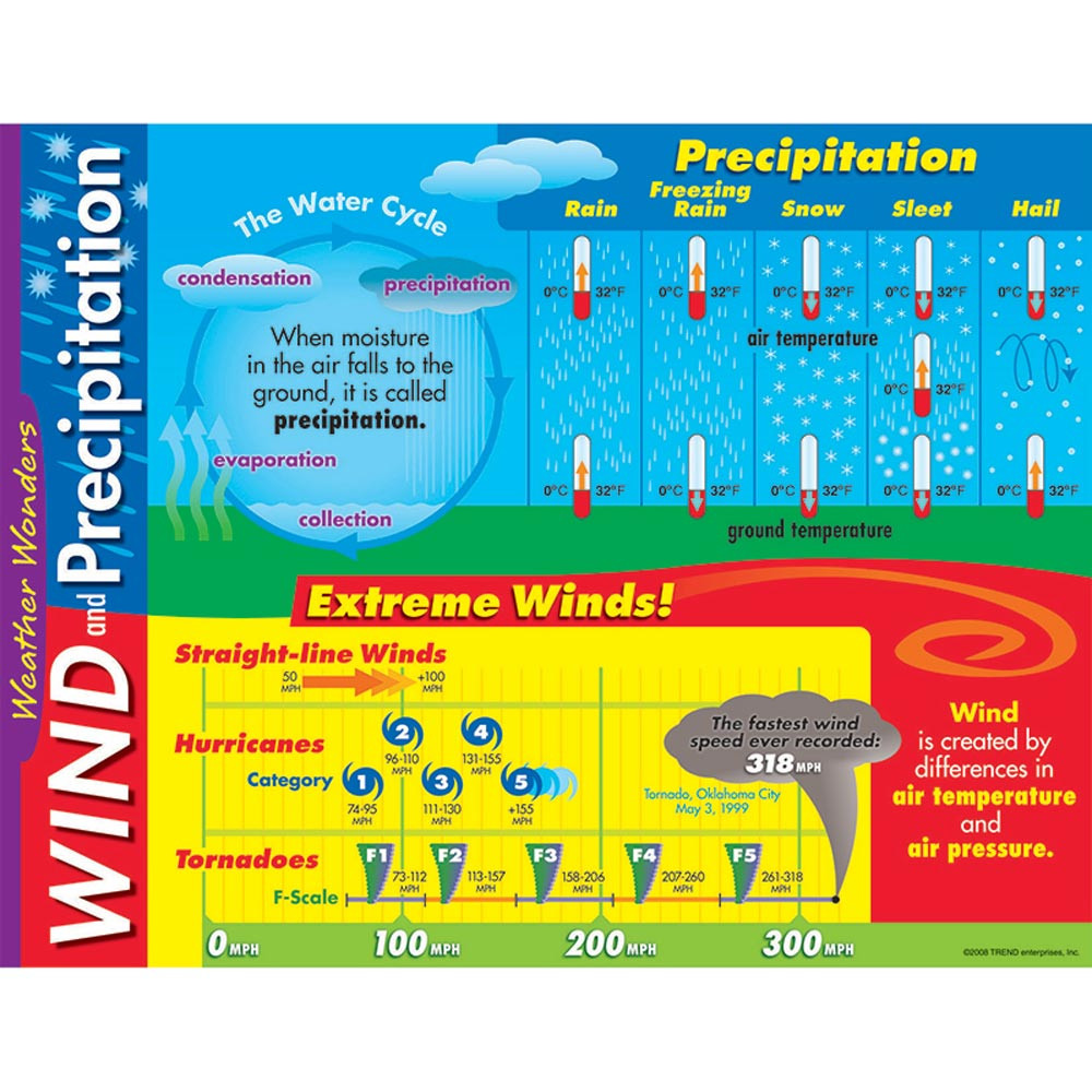T-38251 - Learning Chart Weather Wonders in Science