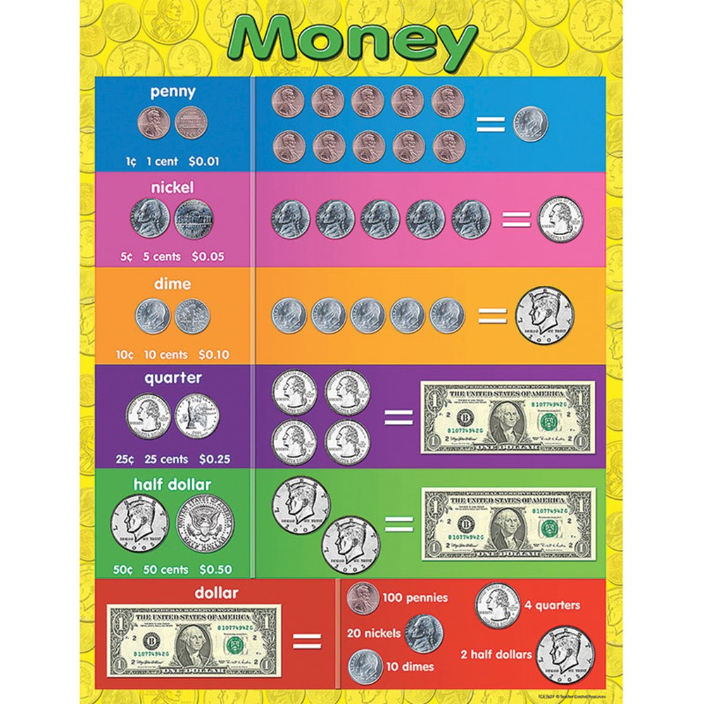 TCR7606 - Money Early Learning Chart in Math