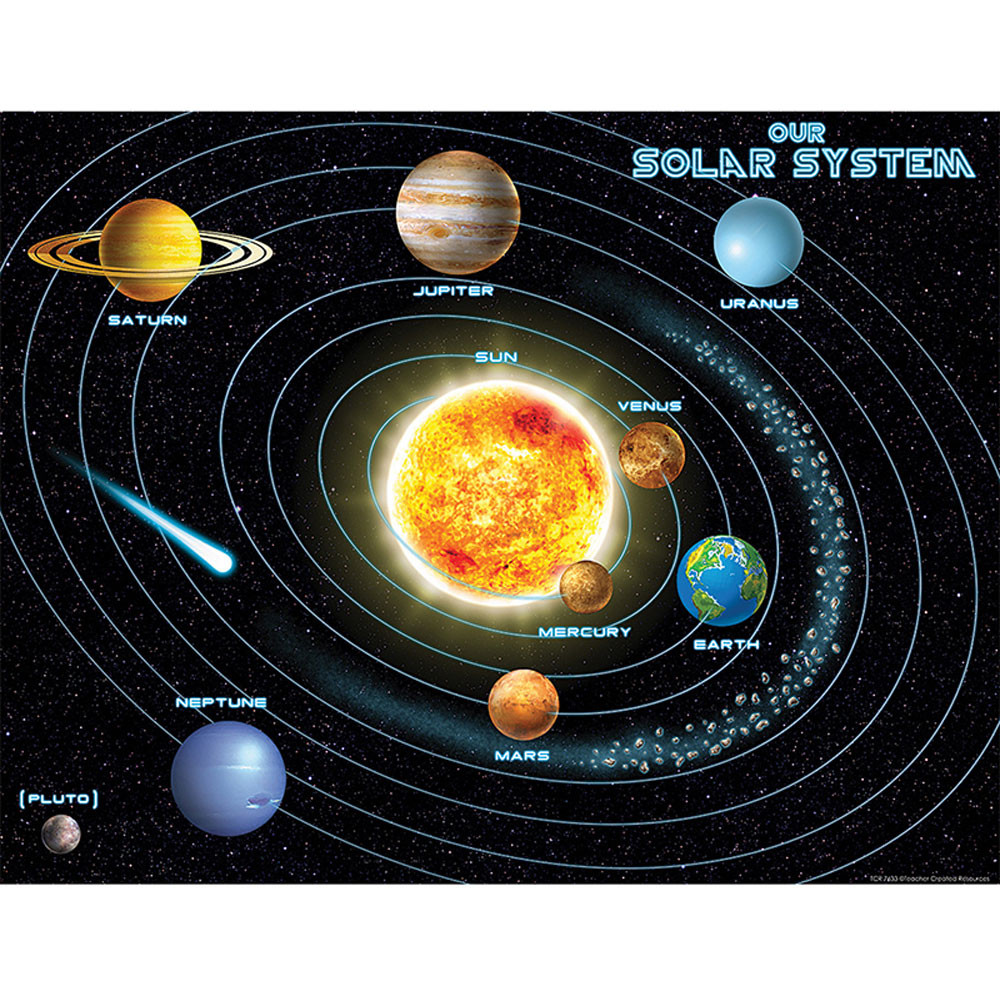 TCR7633 - Solar System Chart in Science