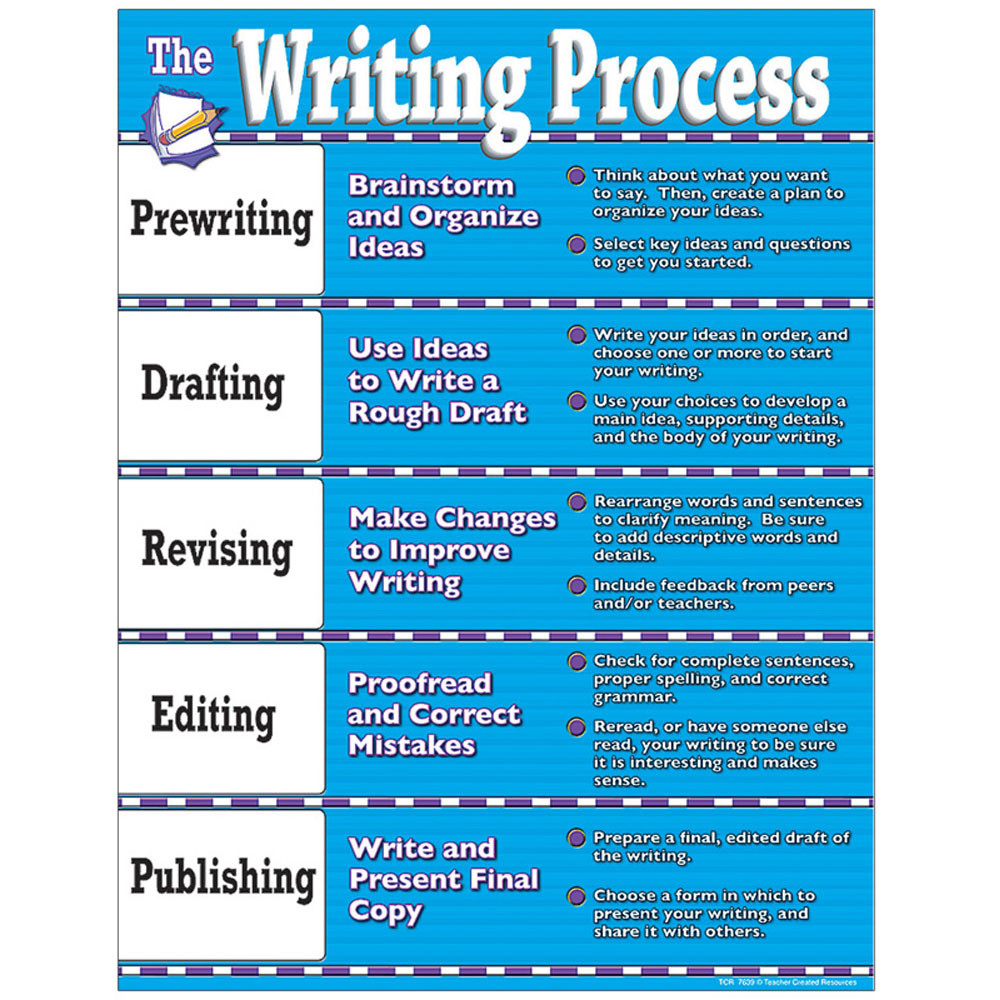 TCR7639 - Writing Process Chart in Language Arts