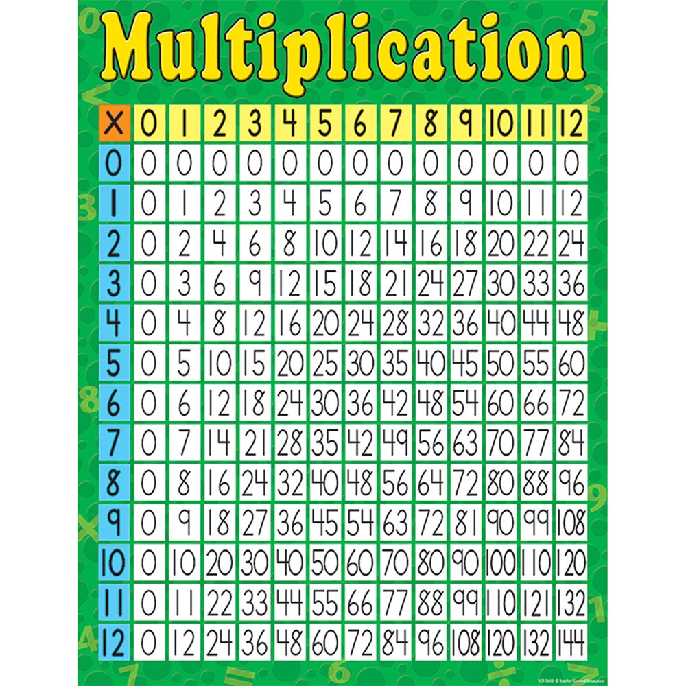 TCR7643 - Multiplication Early Learning Chart in Math