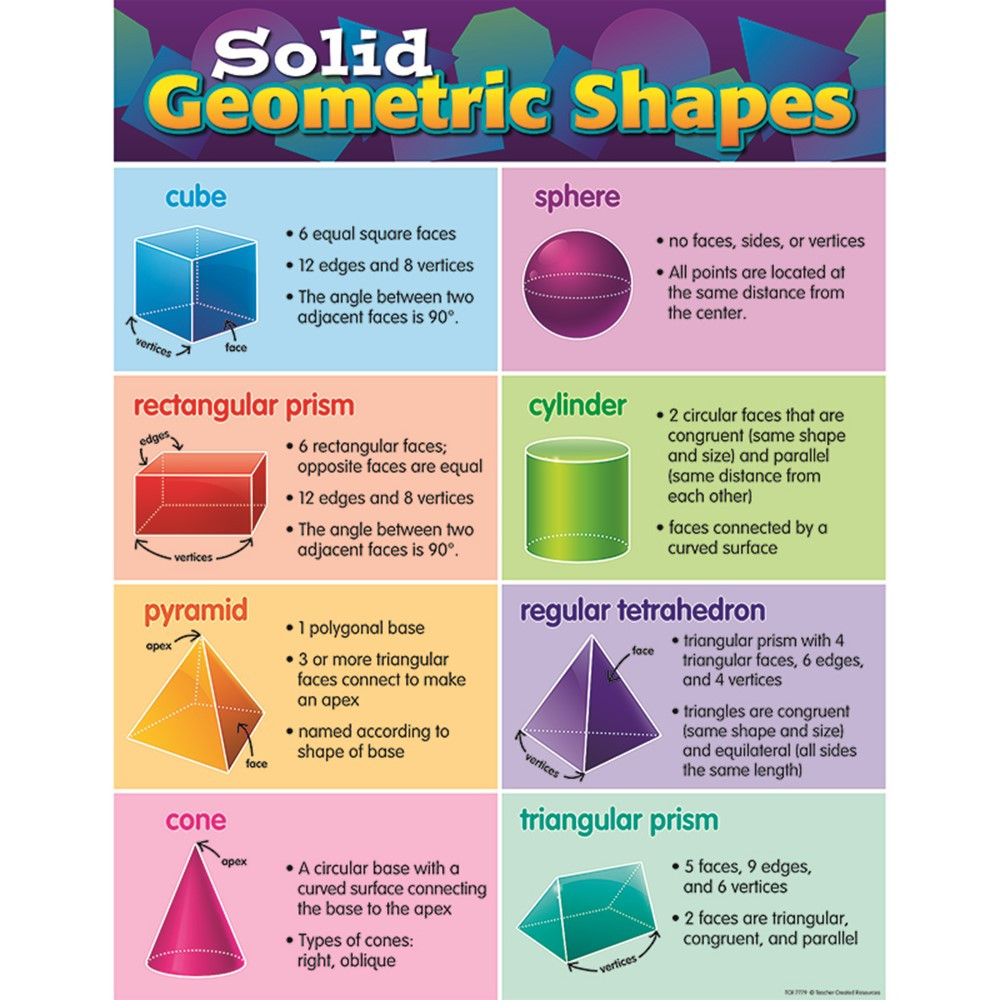 TCR7779 - Solid Geometric Shapes Chart in Math