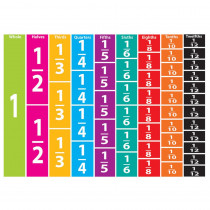 ASH10064 - Math Die Cut Magnets Comparative Fractions in Fractions & Decimals