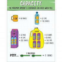 Capacity Chart - CD-114311 | Carson Dellosa Education | Math