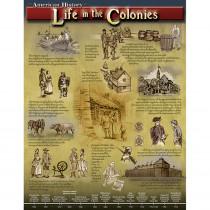 CD-414023 - Life In The Colonies in Social Studies